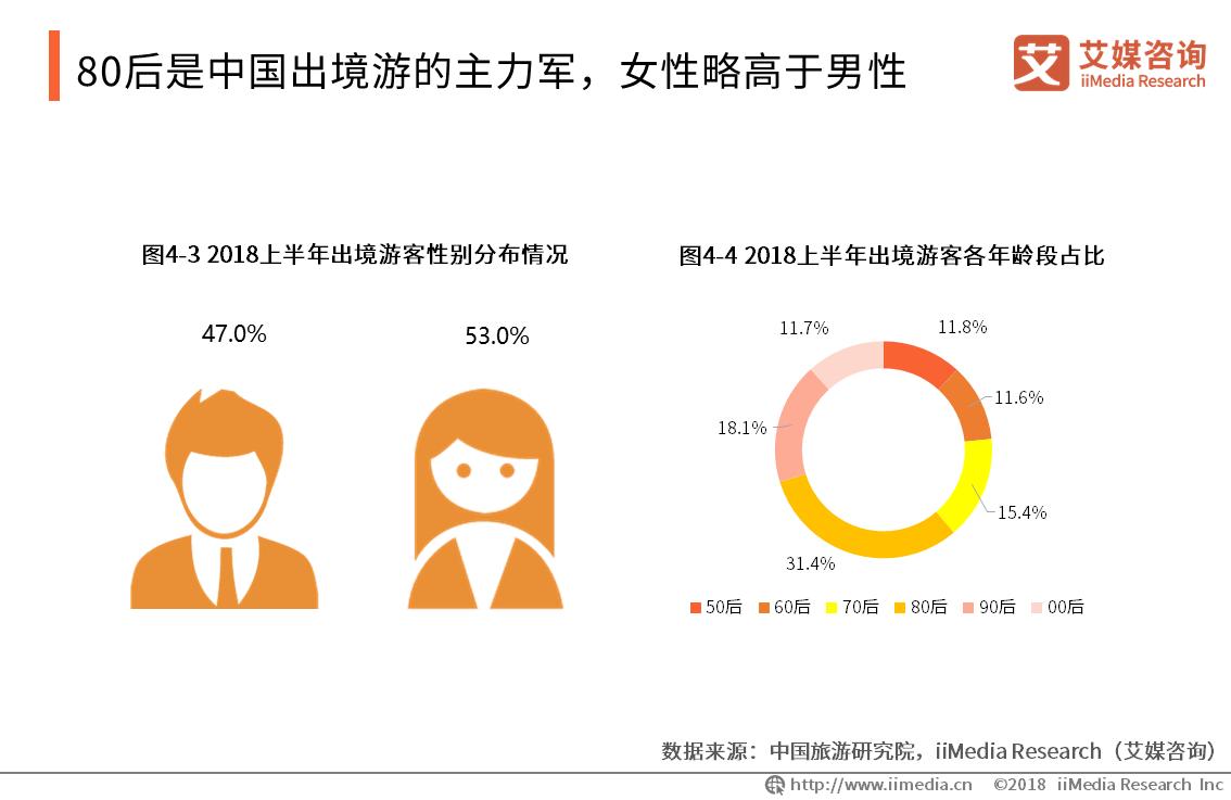 80后是中国出境游的主力军,女性略高于男性