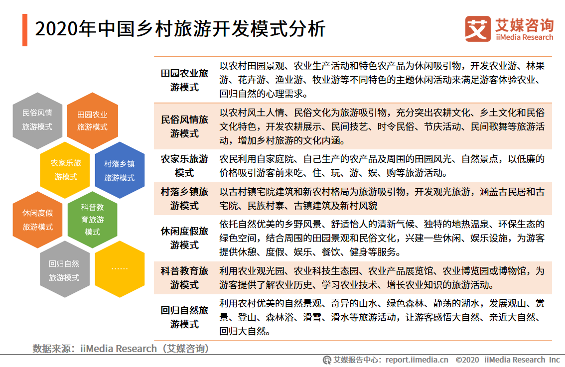 2020年中国乡村旅游开发模式分析