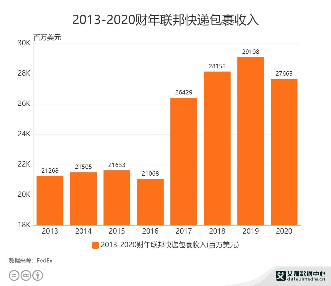 2013-2020财年联邦快递包裹收入