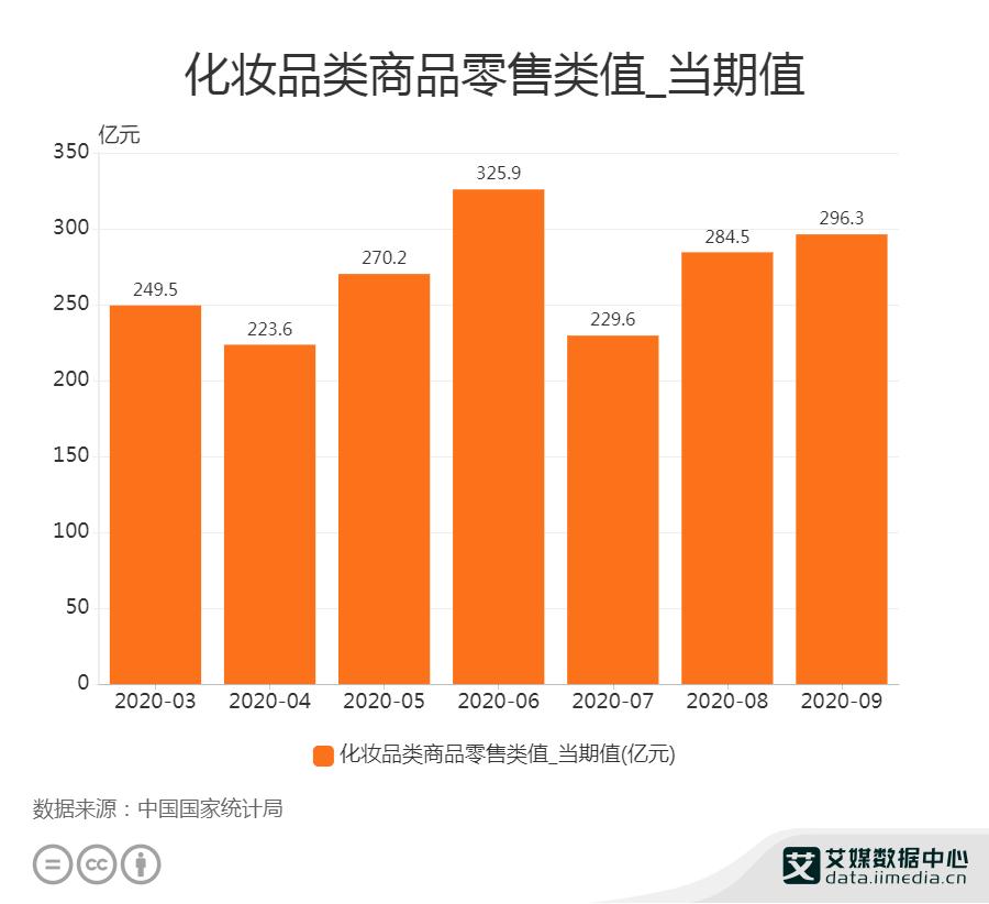 2020年9月中国化妆品类商品零售类值为296.3亿元