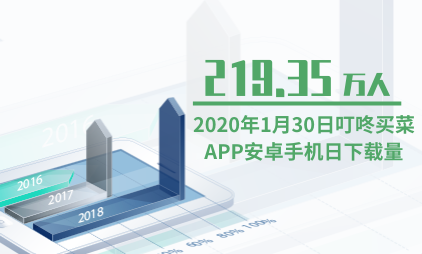 APP行业数据分析:2020年1月30日叮咚买菜APP安卓手机日下载量为219.35万人