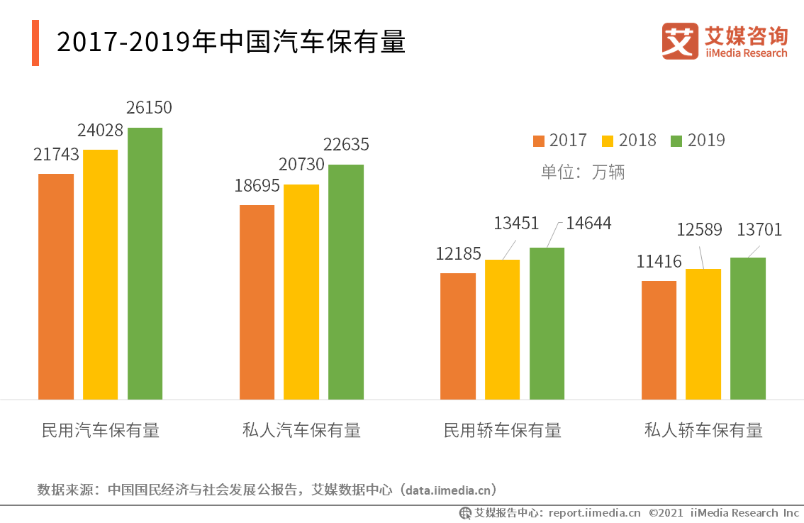 2017-2019年中国汽车保有量
