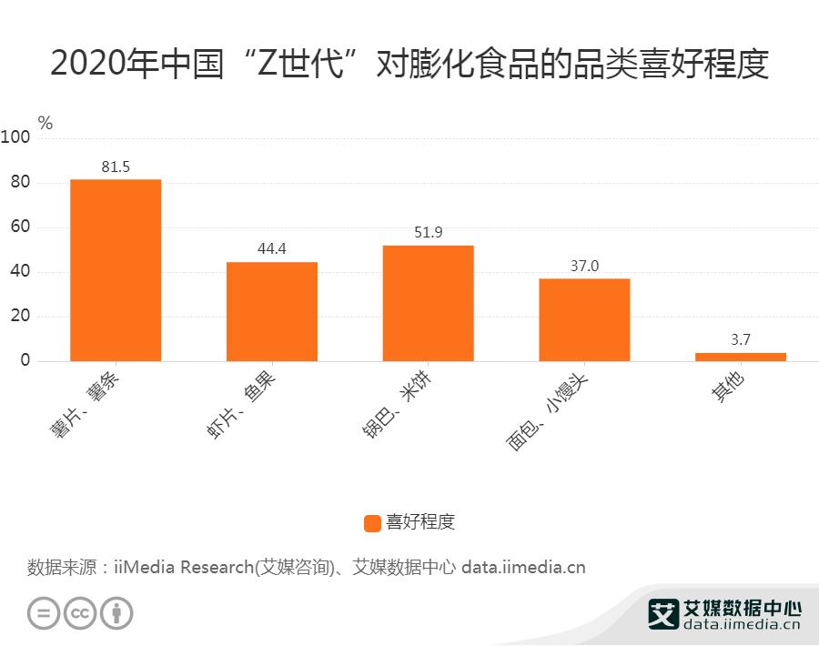 """2020年中国""""Z世代""""对膨化食品的品类喜好程度"""