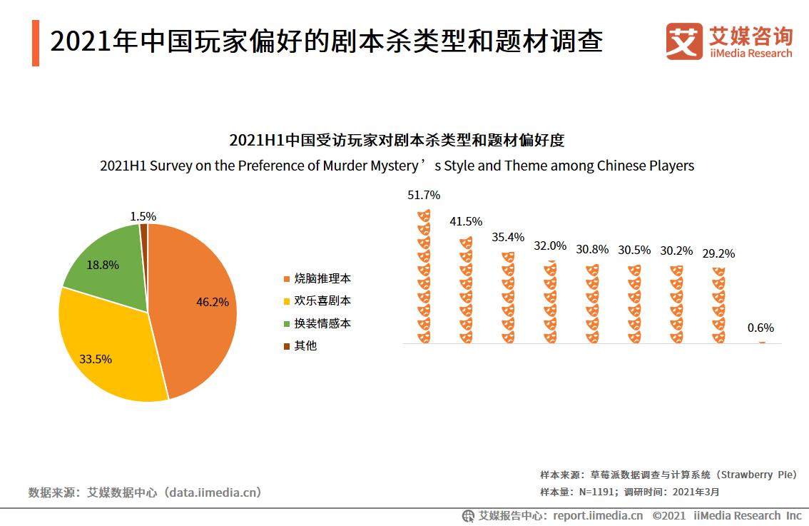 2021年中国玩家偏好的剧本杀类型和题材调查
