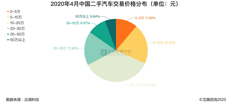 2020年4月中国二手汽车交易价格分布(单位:元)