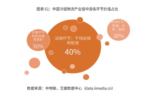 2019-2022年中国冷链物流的发展概况与经营模式解读