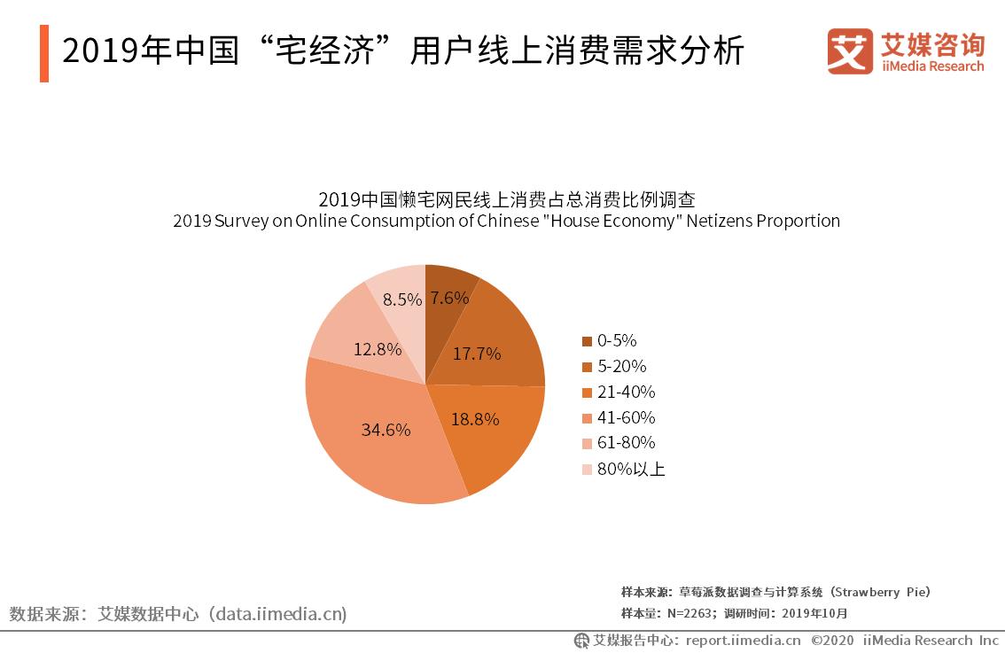 """2019年中国""""宅经济""""用户线上消费需求分析"""