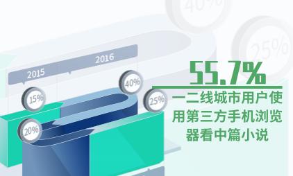 浏览器行业数据分析:55.7%一二线城市用户使用第三方手机浏览器看中篇小说