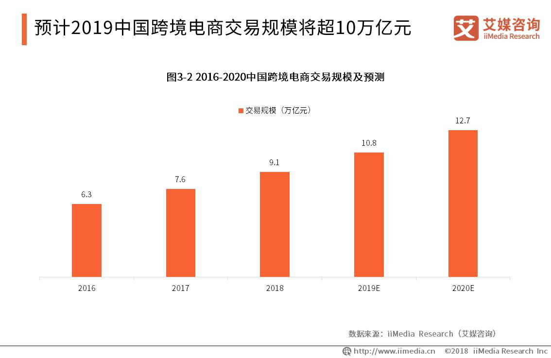 预计2019年中国跨境电商交易规模将超10万亿元
