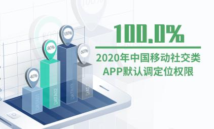 移动社交行业数据分析:2020年中国100.0%的移动社交类APP默认调定位权限