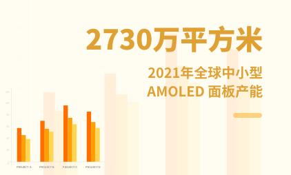 柔性屏行业数据分析:2021年全球中小型AMOLED面板产能将达2730万平方米