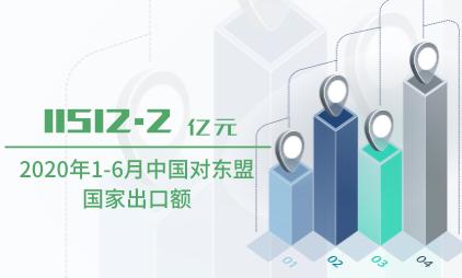 外贸行业数据分析:2020年1-6月中国对东盟的出口额为11512.2亿元
