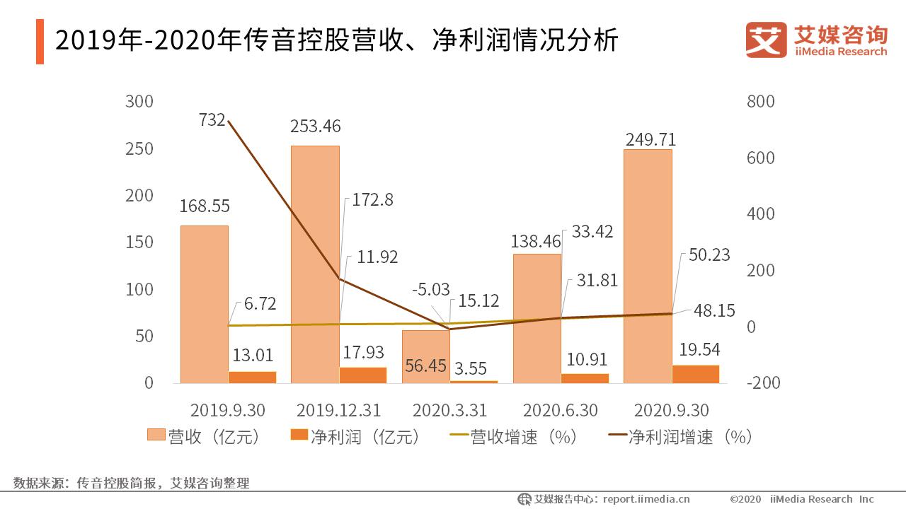 2019年-2020年传音控股营收、净利润情况分析