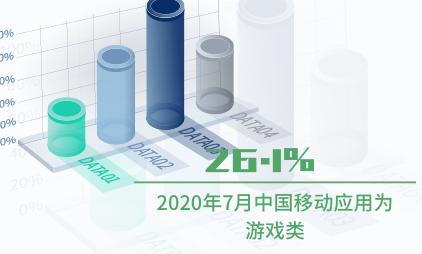 移动应用行业数据分析:2020年7月中国26.1%移动应用为游戏类