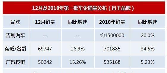 2018年汽车销量榜:吉利首破150万辆占据第一,大众丰田耀眼!