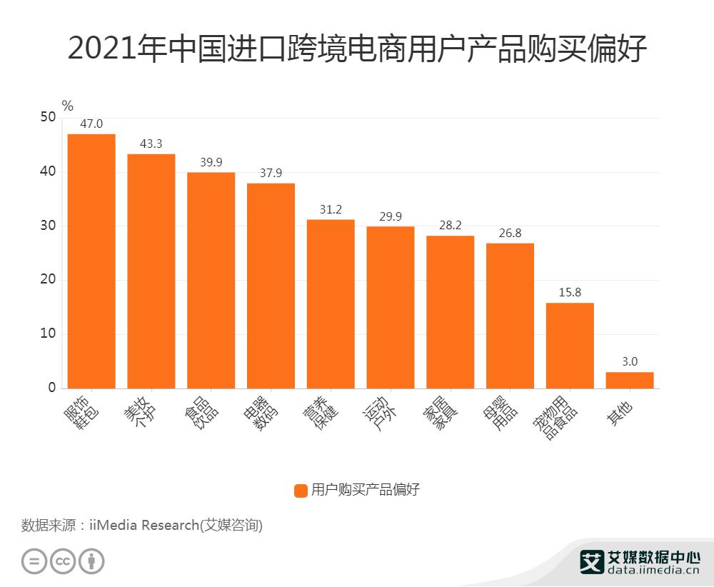 2021年中国进口跨境电商用户产品购买偏好