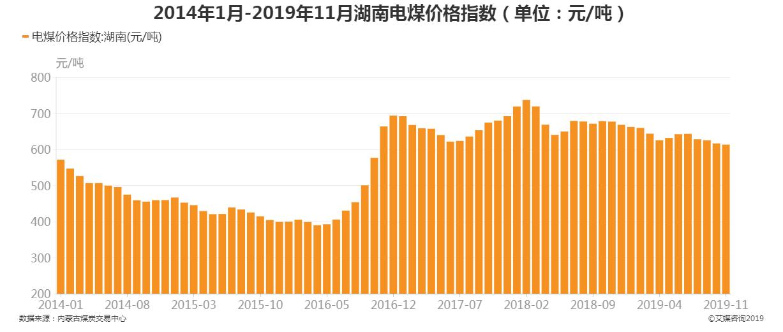 2014年1月-2019年11月湖南省电煤价格指数