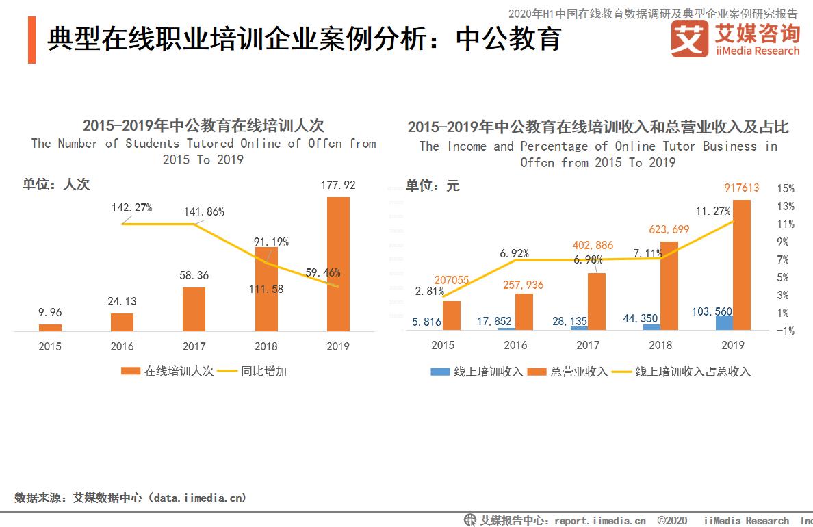 ii直播下载_2020中国在线教育典型企业分析——猿辅导、学而思网校、掌门1对 ...