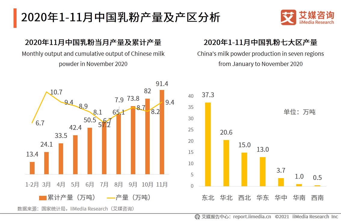 2020年1-11月中国乳粉产量及产区分析