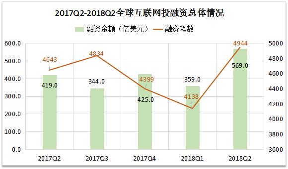 "2018Q2全球及中国互联网投融资分析:互联网金融成""吸金大王"""