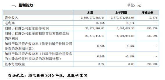 """顺电股份净利润同比增长近9倍,但这家""""线下京东""""发展存隐忧"""
