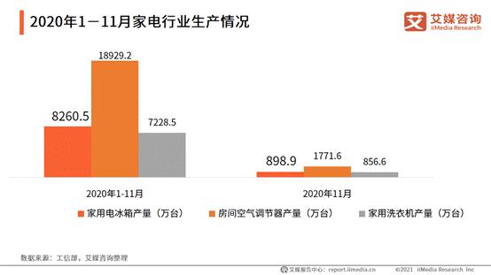 2020年1-11月中国家电行业生产情况