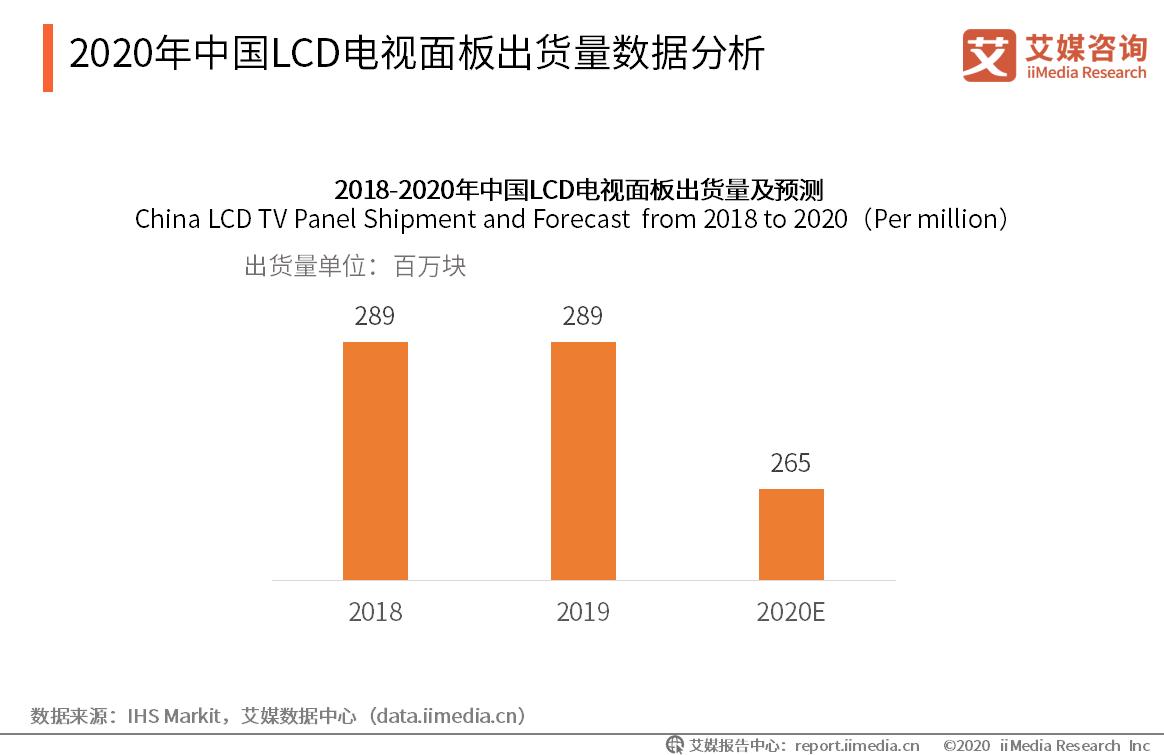 2020年中国LCD电视面板出货量数据分析