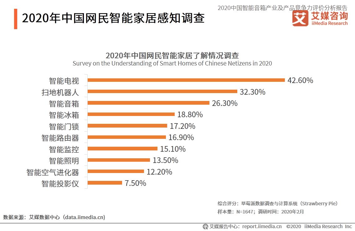 2020年中国网民智能家居感知调查
