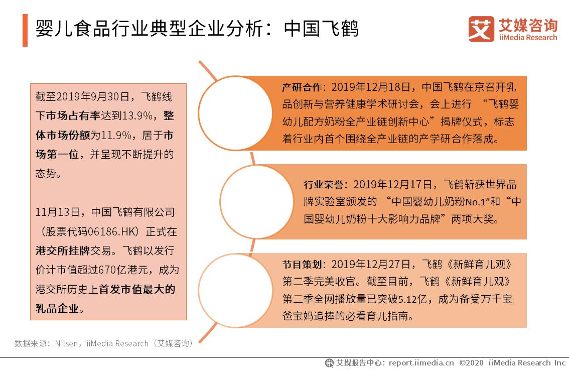 婴儿食品行业典型企业分析:中国飞鹤