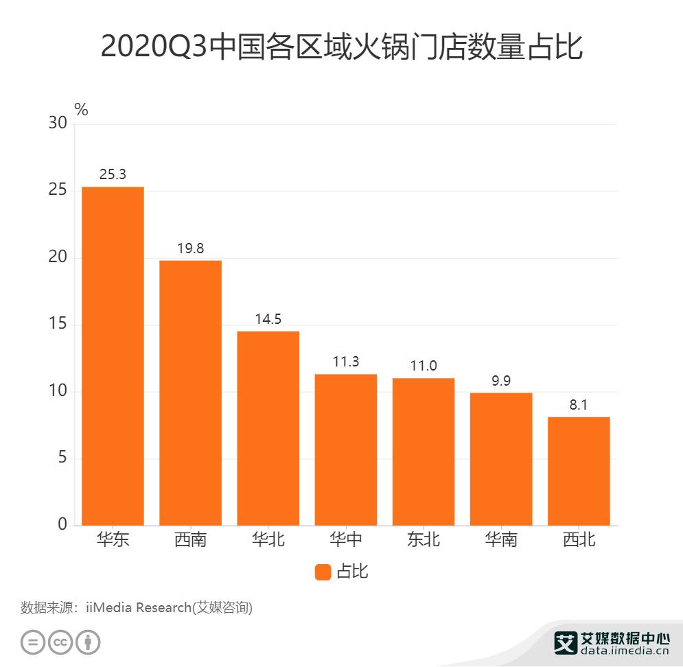 2020Q3中国各区域火锅门店数量占比