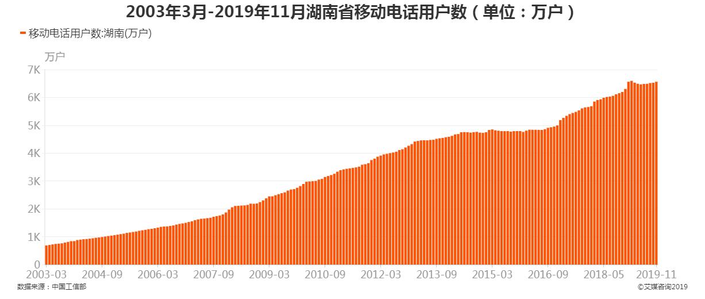 2003年3月-2019年11月湖南省移动电话用户数
