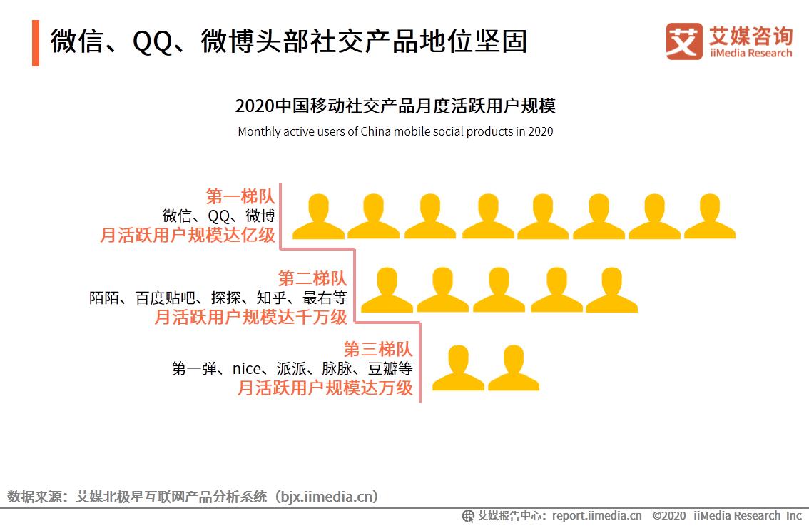 微信、QQ、微博头部社交产品地位坚固