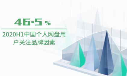 个人网盘行业数据分析:2020H1中国46.5%个人网盘用户关注品牌因素