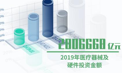 医疗器械行业数据分析:2019年医疗器械及硬件投资金额为2806668亿元