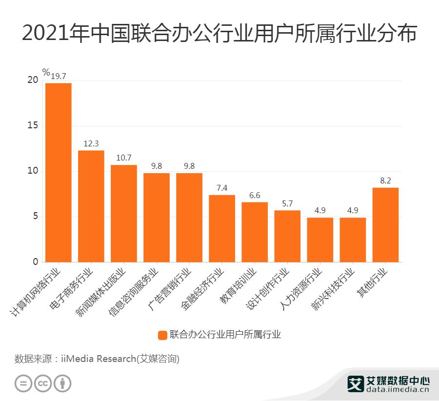 2021年中国联合办公行业用户所属行业分布