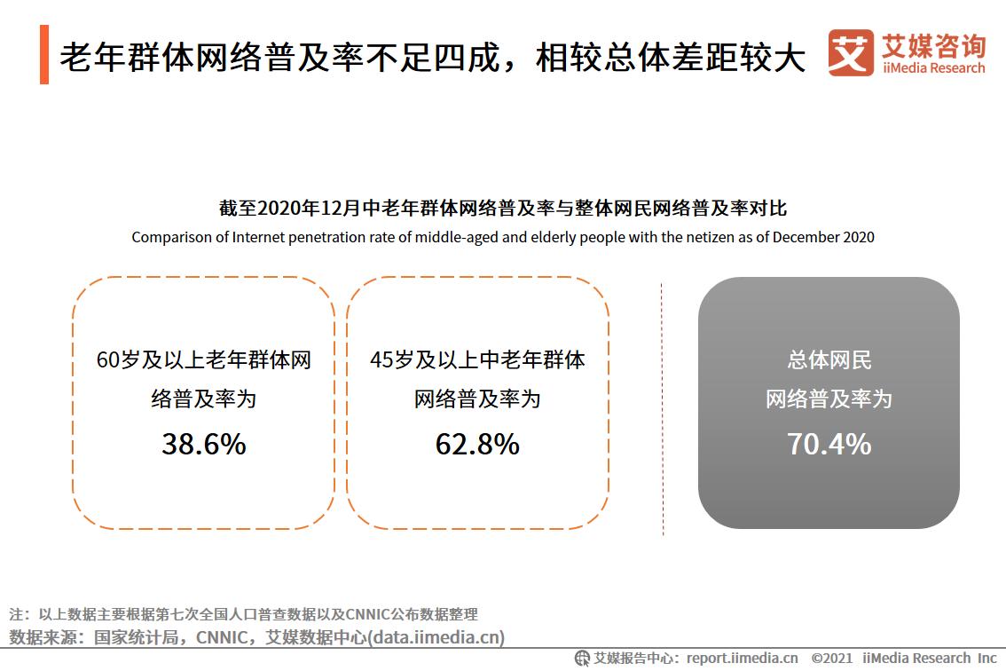 老年群体网络普及率不足四成,相较总体差距较大