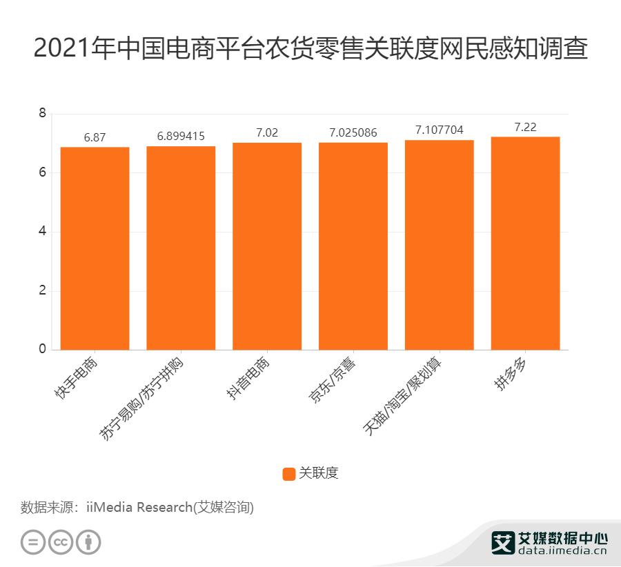 2021年中国电商平台农货零售关联度网民感知调查