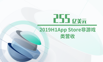 应用商店行业数据分析:2019H1App Store非游戏类营收为255亿美元