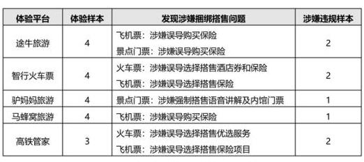 北京市消协点名在线旅游平台:途牛、驴妈妈、马蜂窝等涉嫌捆绑销售