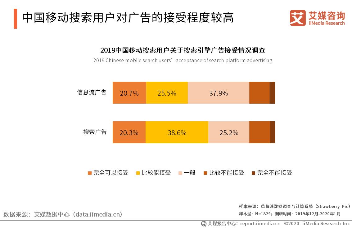 中国移动搜索用户对广告的接受程度较高