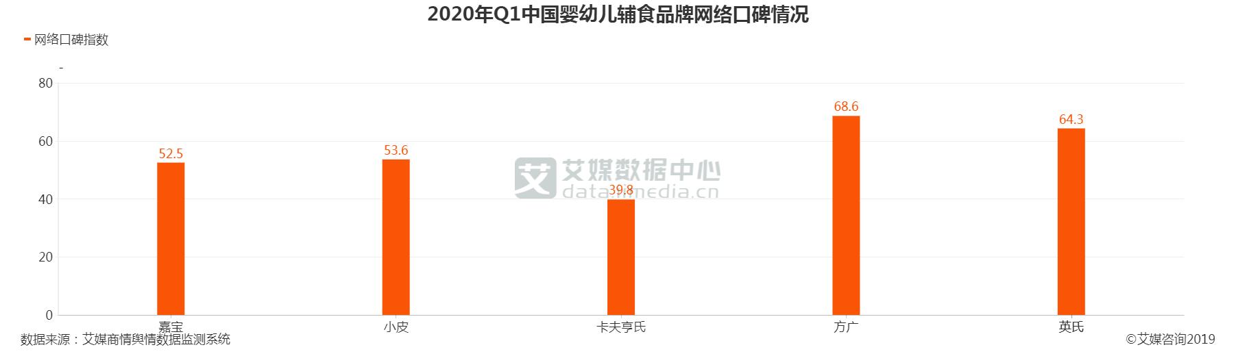 2020Q1中国婴幼儿辅食品牌网络口碑
