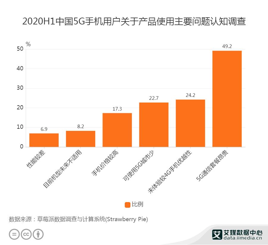 2020H1中国5G手机用户关于产品使用主要问题认知调查
