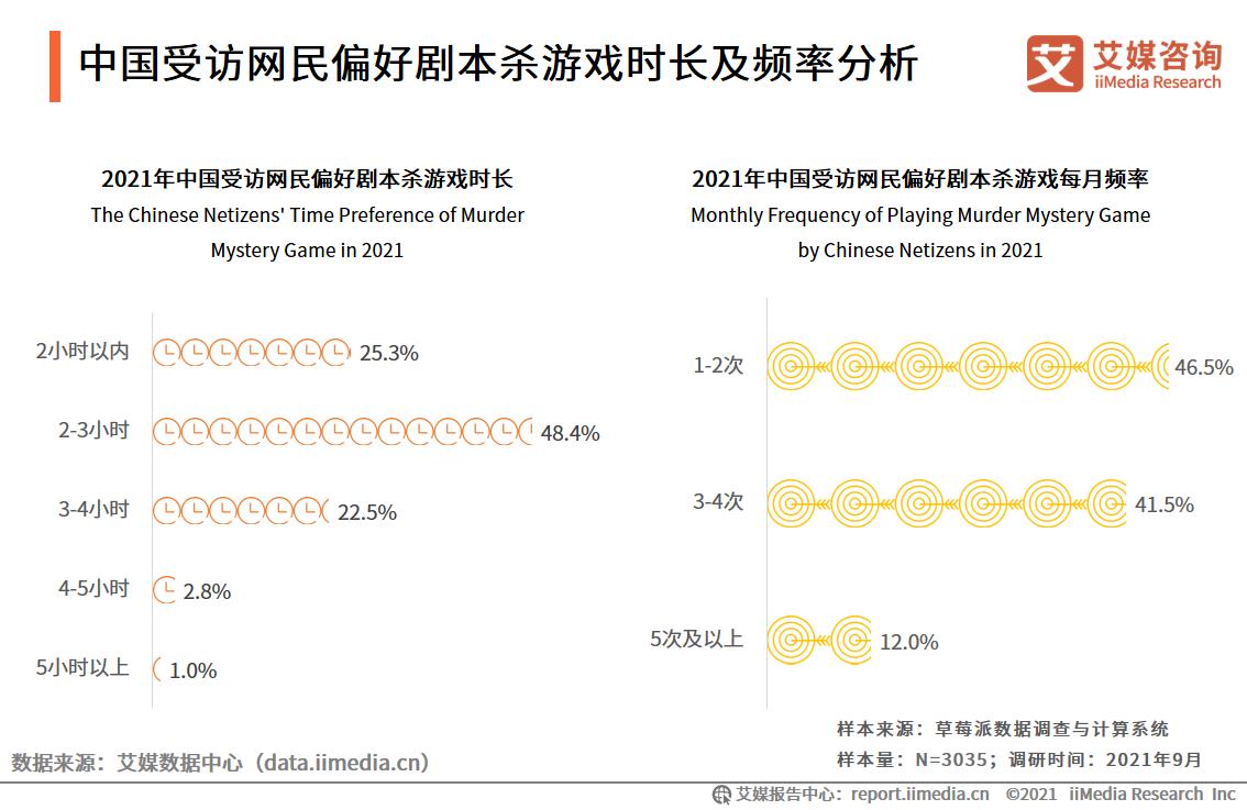 中国受访网民偏好剧本杀游戏时长及频率分析