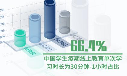 在线教育行业数据分析:中国66.4%学生疫期线上教育单次学习时长为30分钟-1小时