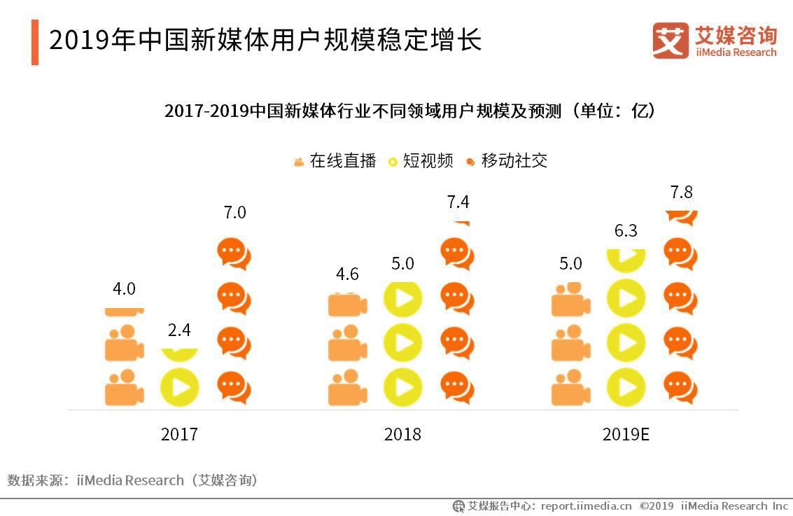 2019年中国新媒体用户规模稳定增长