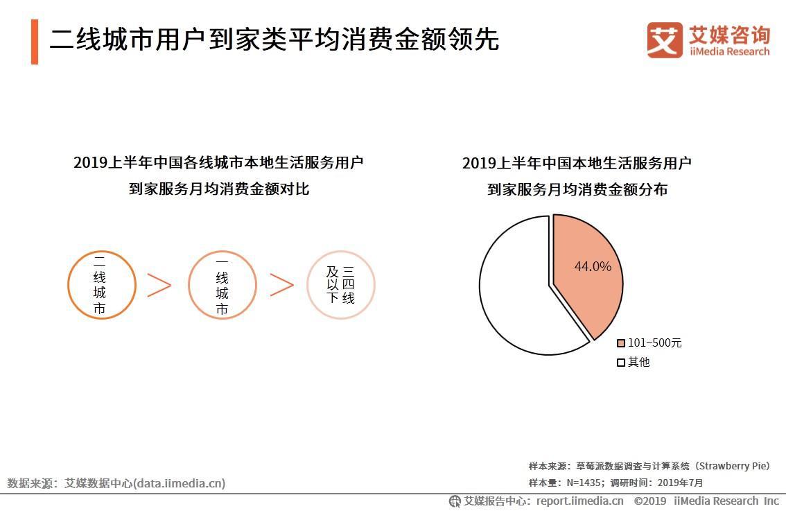 二线城市用户到家类平均消费金额领先