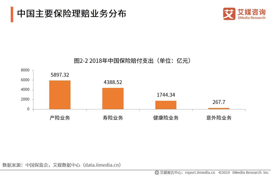 中国主要保险理赔业务分布
