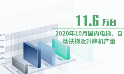 电梯行业数据分析:2020年10月国内电梯、自动扶梯及升降机产量为11.6万台