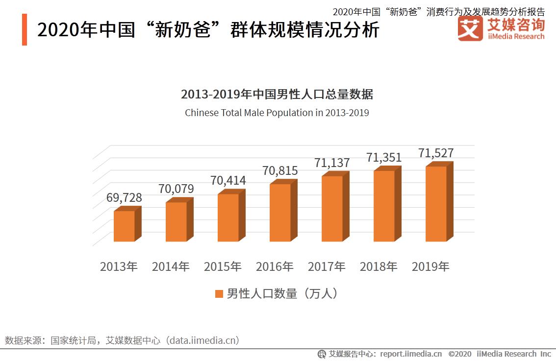 """2020年中国""""新奶爸""""群体规模情况分析"""