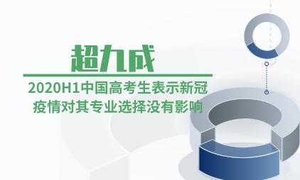 教育行业数据分析:2020H1超九成中国高考生表示新冠疫情对其专业选择没有影响